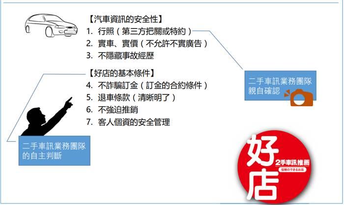 中古車好店條件-goo2手車訊-台南中古車-台南二手車-東達汽車